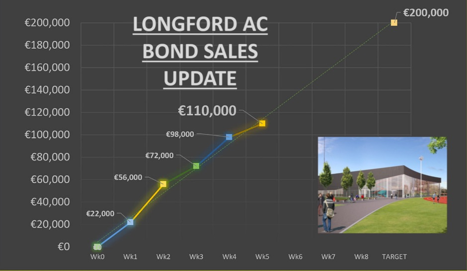 longford ac bond sales